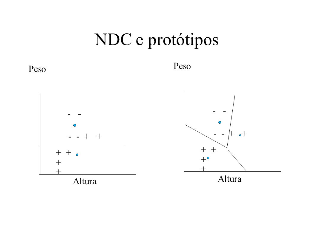 NDC e protótipos Peso Altura + + - - + + - Peso Altura + + - - + + -