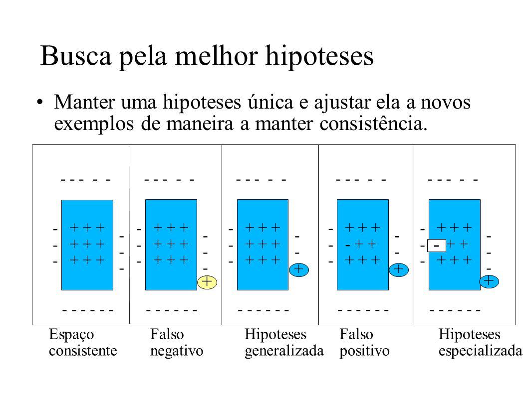 Busca pela melhor hipoteses Manter uma hipoteses única e ajustar ela a novos exemplos de maneira a manter consistência. + + + - - - - - - - - ------ -