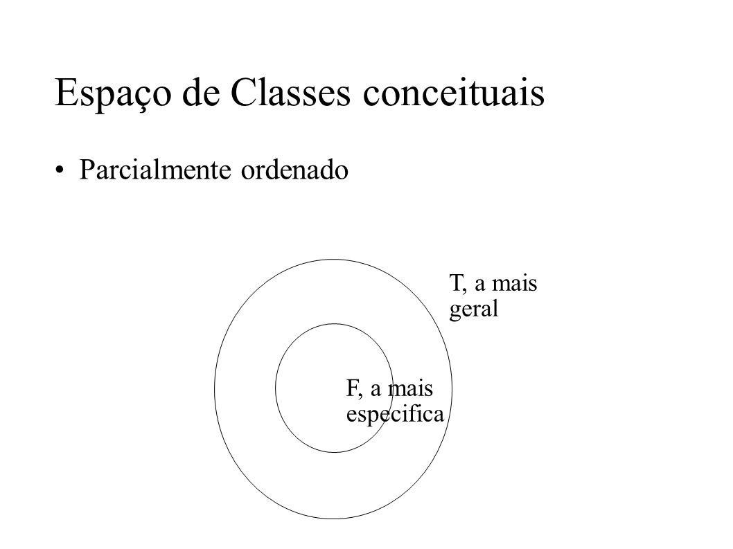 Espaço de Classes conceituais Parcialmente ordenado T, a mais geral F, a mais especifica