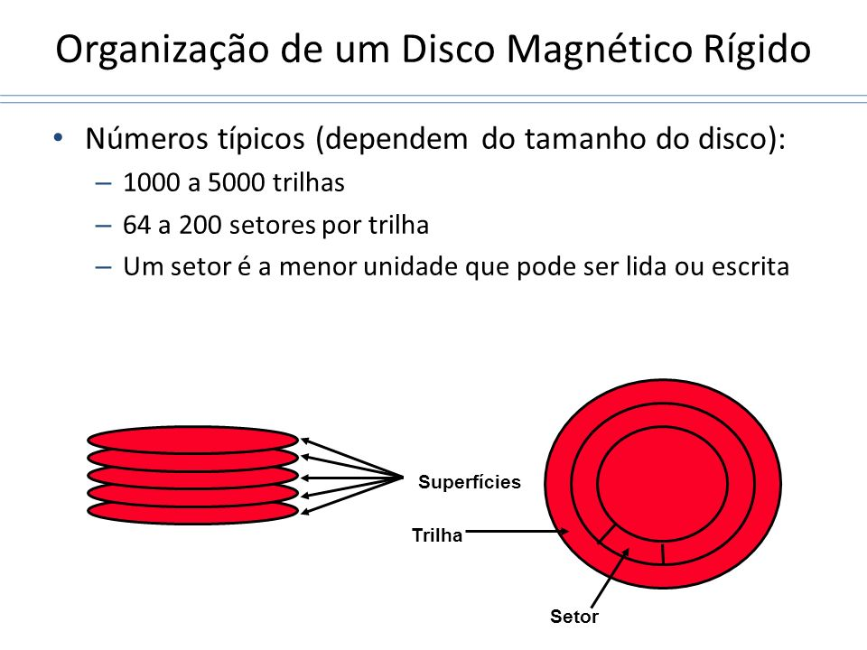 Organização de um Disco Magnético Rígido Números típicos (dependem do tamanho do disco): – 1000 a 5000 trilhas – 64 a 200 setores por trilha – Um seto