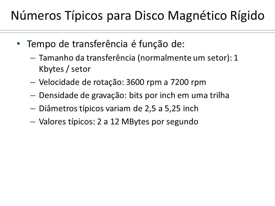 Números Típicos para Disco Magnético Rígido Tempo de transferência é função de: – Tamanho da transferência (normalmente um setor): 1 Kbytes / setor –