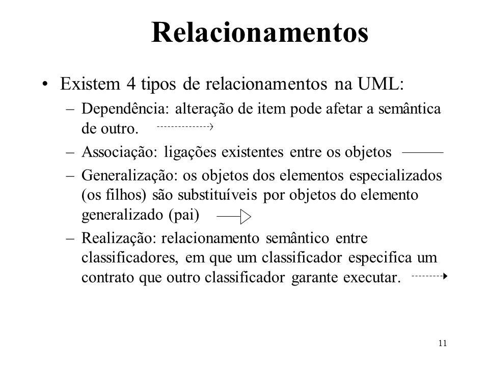 11 Relacionamentos Existem 4 tipos de relacionamentos na UML: –Dependência: alteração de item pode afetar a semântica de outro. –Associação: ligações
