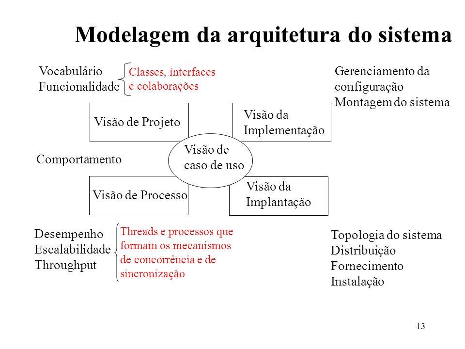13 Modelagem da arquitetura do sistema Visão de Projeto Visão de Processo Visão da Implementação Visão da Implantação Visão de caso de uso Vocabulário