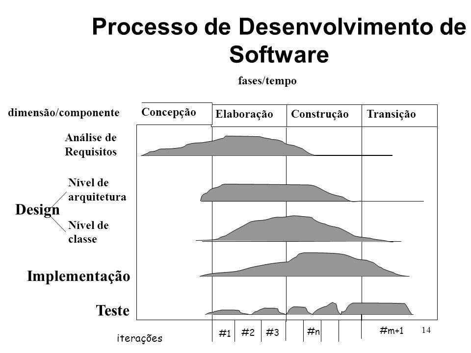 14 Elaboração Concepção ConstruçãoTransição Análise de Requisitos Nível de arquitetura Nível de classe Implementação Teste Design fases/tempo dimensão