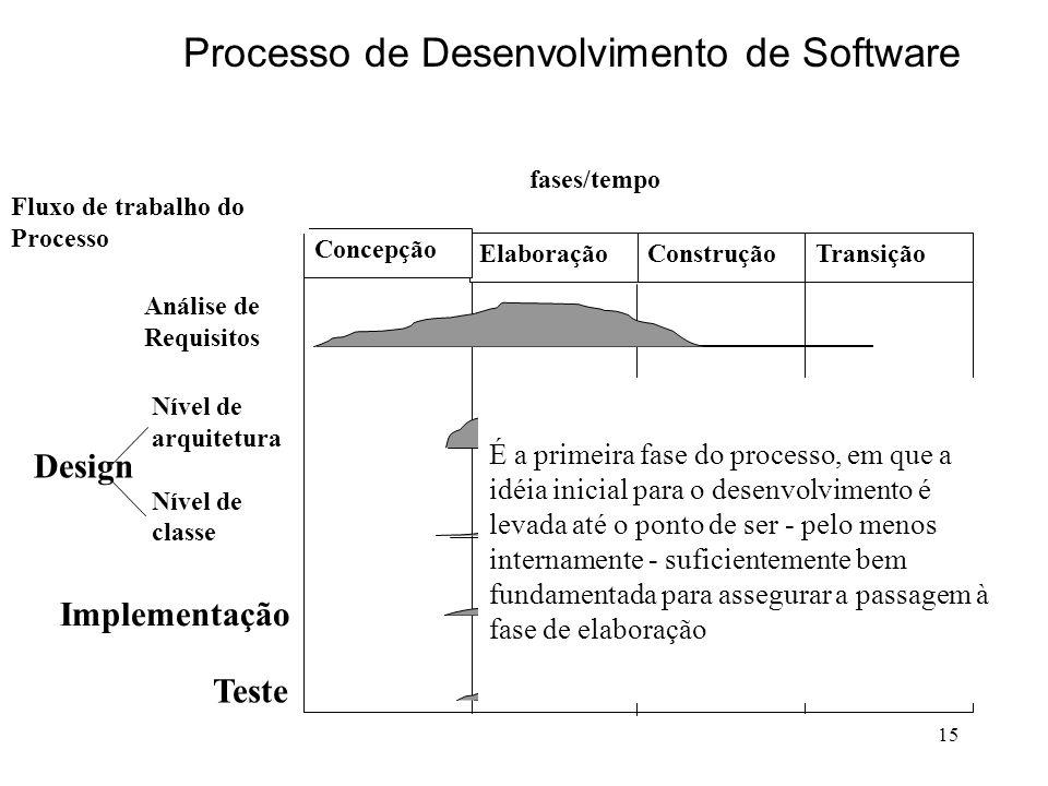 15 fases/tempo Elaboração Concepção ConstruçãoTransição Análise de Requisitos Nível de arquitetura Nível de classe Implementação Teste Design Fluxo de
