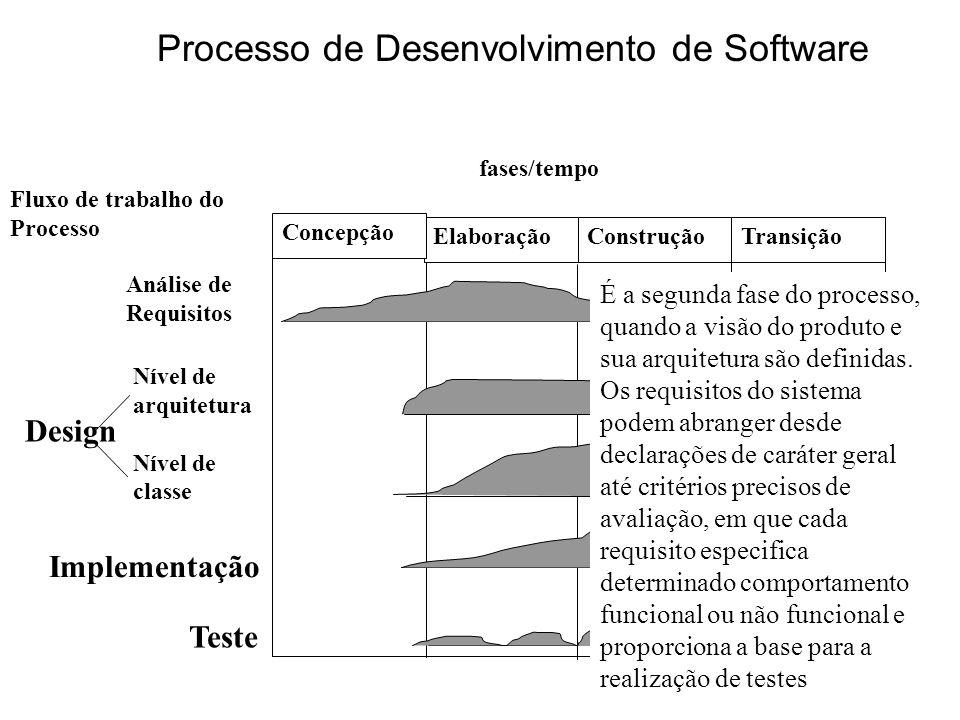 16 Elaboração Concepção ConstruçãoTransição Análise de Requisitos Nível de arquitetura Nível de classe Implementação Teste Design fases/tempo Fluxo de