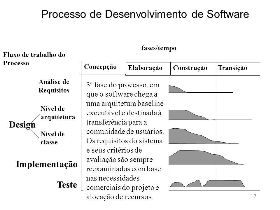 17 fases/tempo Elaboração Concepção ConstruçãoTransição Análise de Requisitos Nível de arquitetura Nível de classe Implementação Teste Design Fluxo de