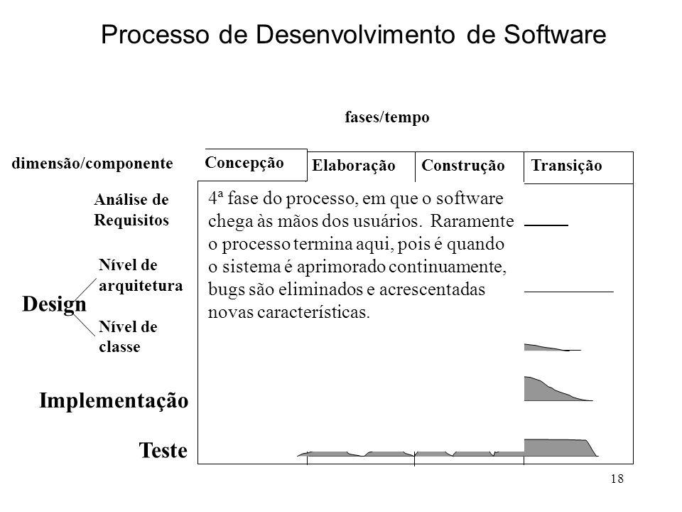 18 Elaboração Concepção ConstruçãoTransição Análise de Requisitos Nível de arquitetura Nível de classe Implementação Teste Design fases/tempo dimensão