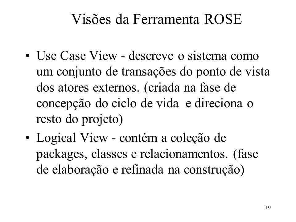 19 Visões da Ferramenta ROSE Use Case View - descreve o sistema como um conjunto de transações do ponto de vista dos atores externos. (criada na fase