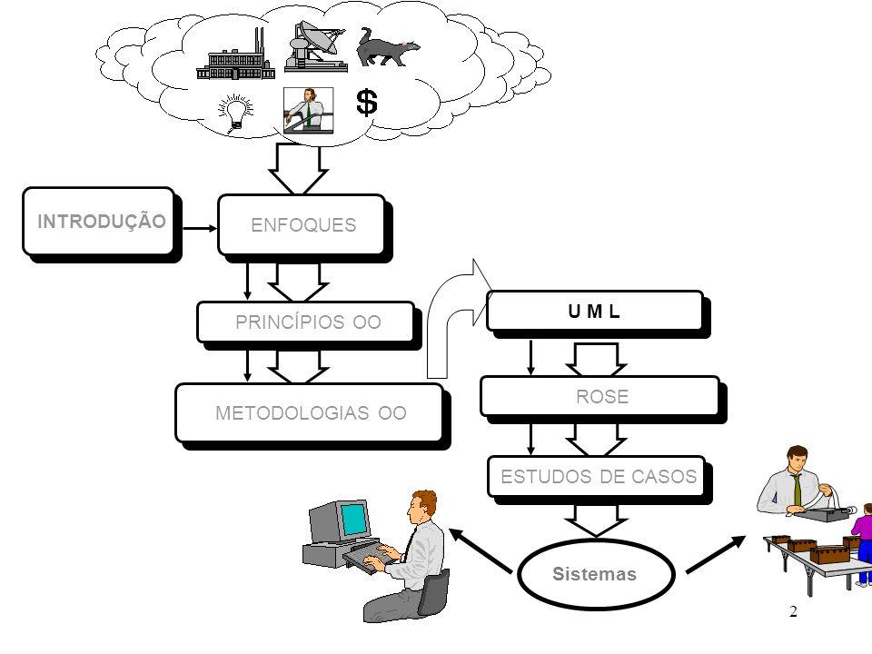 63 UML - Roteiro Projeto: 1 - Introdução 1.1- Descrição do problema 1.2 - Objetivos do Sistema 1.3 - Soluções alternativas 1.4 - Descrição da solução escolhida 2 - Visão Use Case – nível Análise 2.1 - Definição dos atores(Quem interage?) 2.2 - Lista de eventos 2.3 - Diagrama de Use Cases geral (Por assunto e por evento)