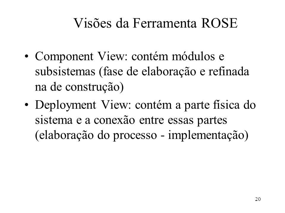 20 Component View: contém módulos e subsistemas (fase de elaboração e refinada na de construção) Deployment View: contém a parte física do sistema e a