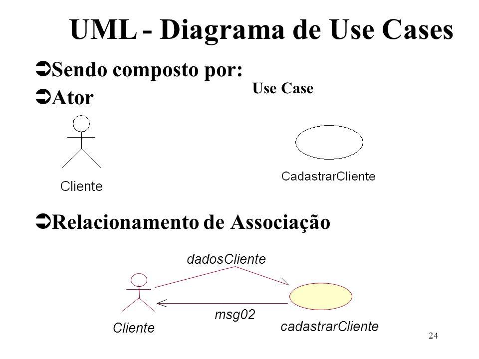 24 UML - Diagrama de Use Cases Sendo composto por: Ator Relacionamento de Associação Use Case Cliente cadastrarCliente dadosCliente msg02