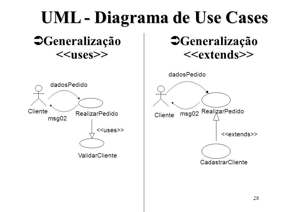 28 Generalização > ValidarCliente Cliente RealizarPedido > Generalização > CadastrarCliente Cliente RealizarPedido > UML - Diagrama de Use Cases dados