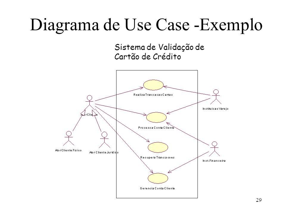 29 Diagrama de Use Case -Exemplo Sistema de Validação de Cartão de Crédito