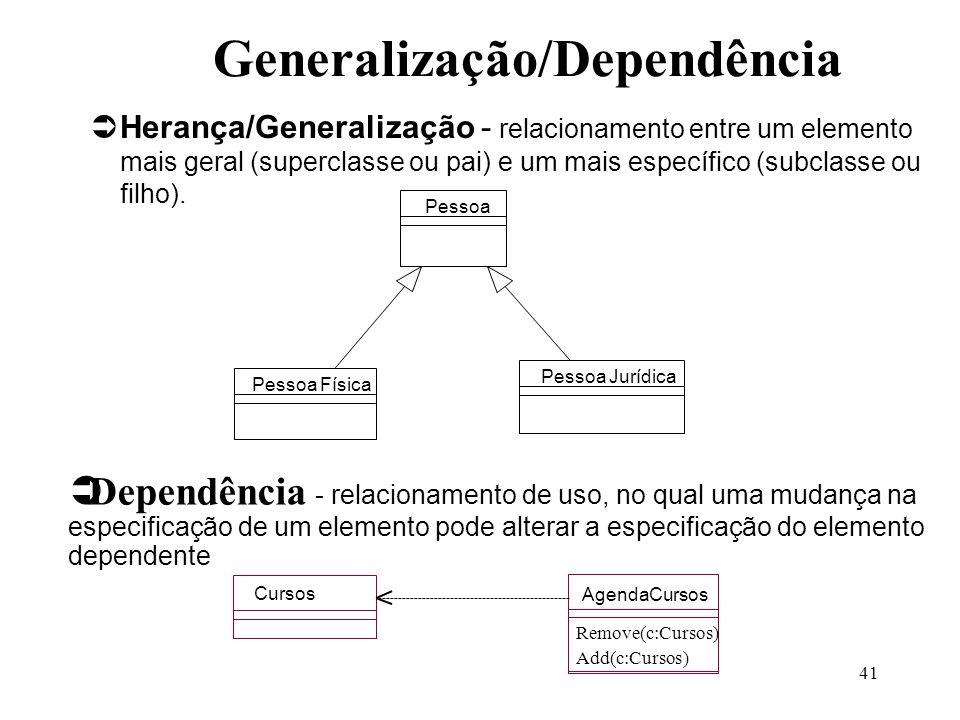 41 Herança/Generalização - relacionamento entre um elemento mais geral (superclasse ou pai) e um mais específico (subclasse ou filho). Pessoa Pessoa F