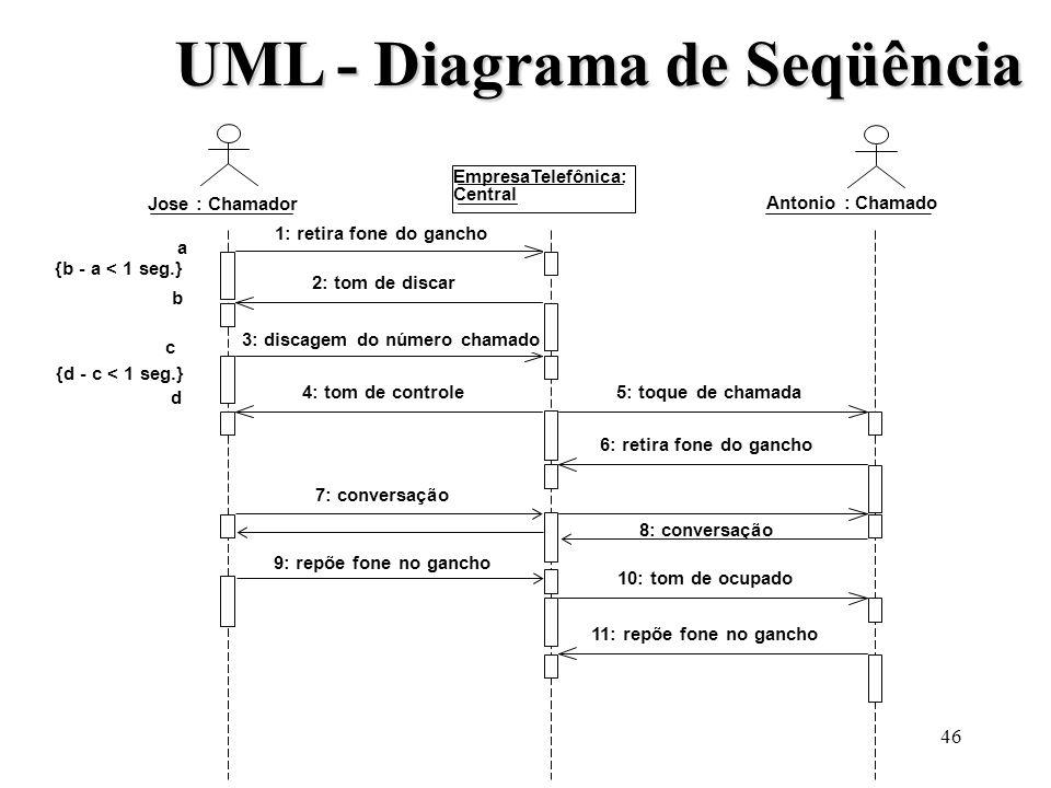 46 UML - Diagrama de Seqüência Jose : Chamador EmpresaTelefônica: Central 1: retira fone do gancho 2: tom de discar 3: discagem do número chamado 4: t