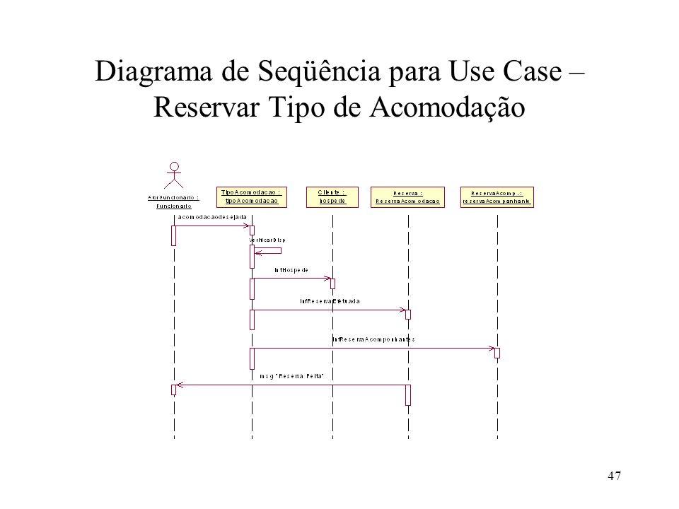 47 Diagrama de Seqüência para Use Case – Reservar Tipo de Acomodação
