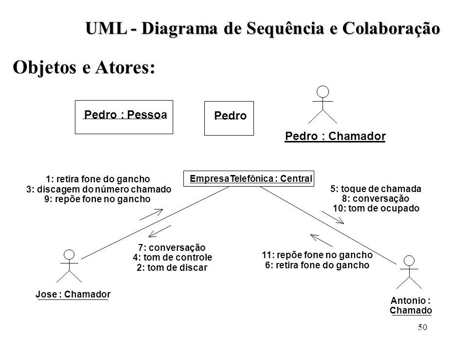 50 Objetos e Atores: Pedro : Pessoa Pedro UML - Diagrama de Sequência e Colaboração Pedro : Chamador Antonio : Chamado Jose : Chamador EmpresaTelefôni