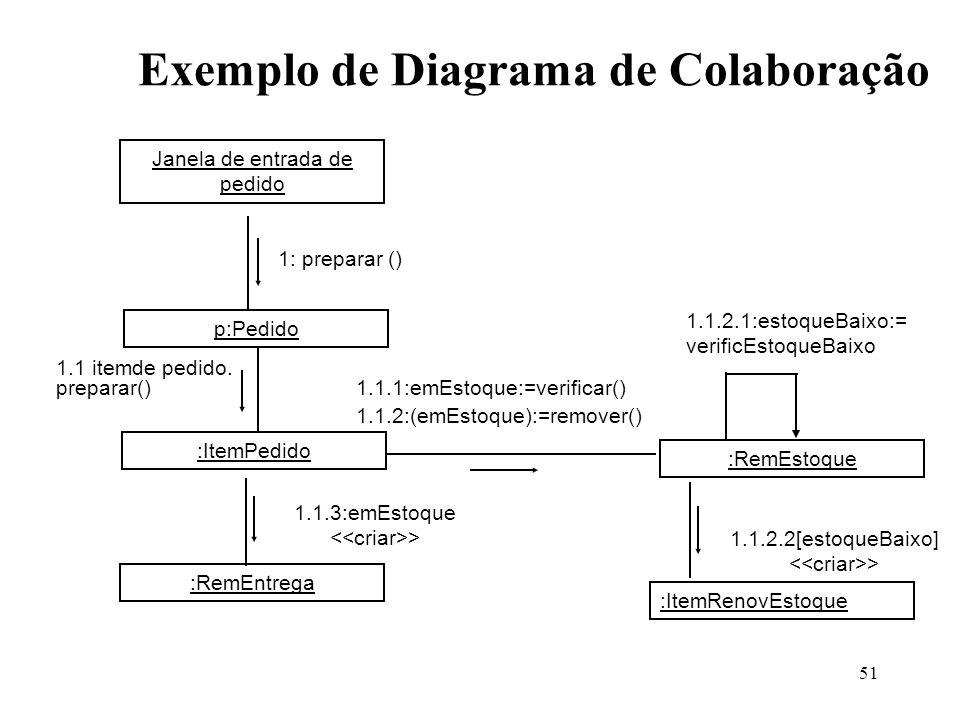 51 Exemplo de Diagrama de Colaboração Janela de entrada de pedido p:Pedido :ItemPedido :RemEstoque :RemEntrega :ItemRenovEstoque 1: preparar () 1.1.1: