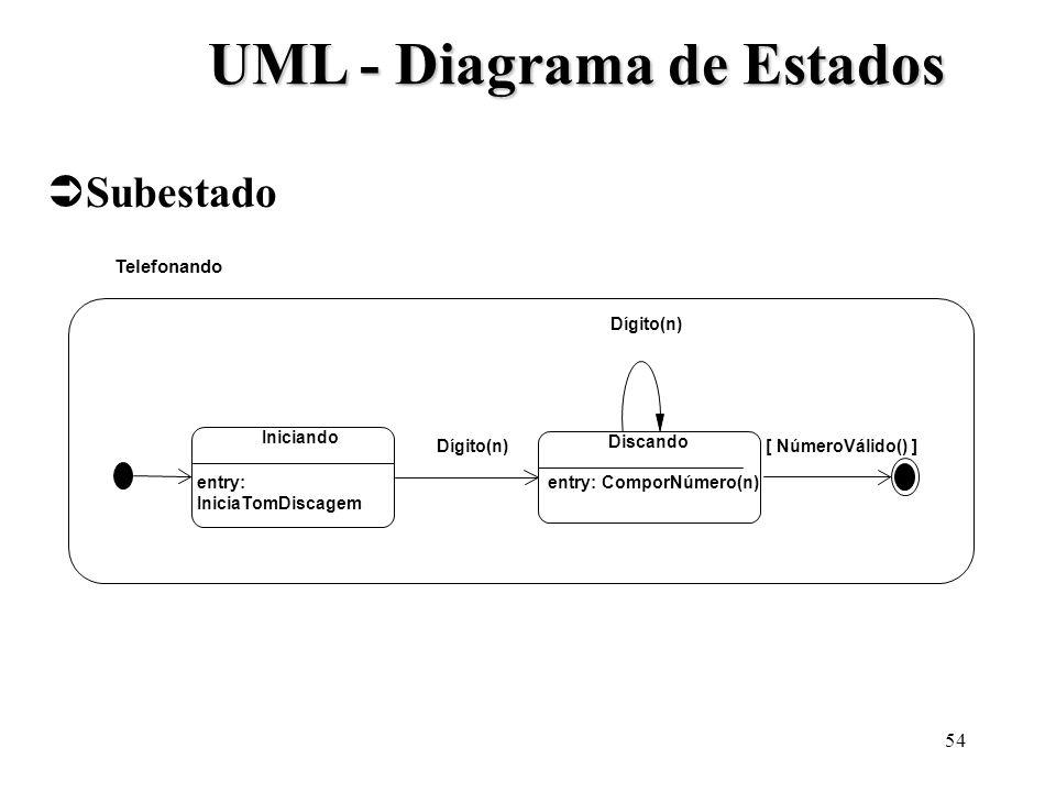 54 UML - Diagrama de Estados Subestado Telefonando Iniciando entry: IniciaTomDiscagem Discando entry: ComporNúmero(n) Dígito(n) [ NúmeroVálido() ]