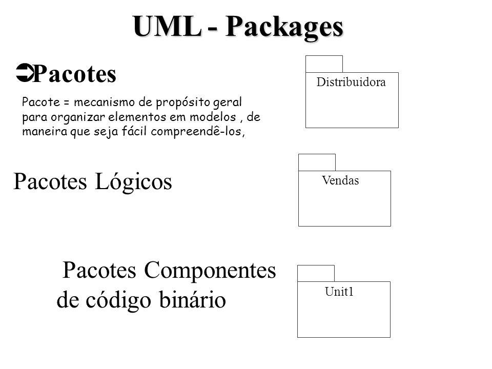 Pacotes Pacotes Lógicos Pacotes Componentes de código binário Distribuidora UML - Packages Unit1 Vendas Pacote = mecanismo de propósito geral para org