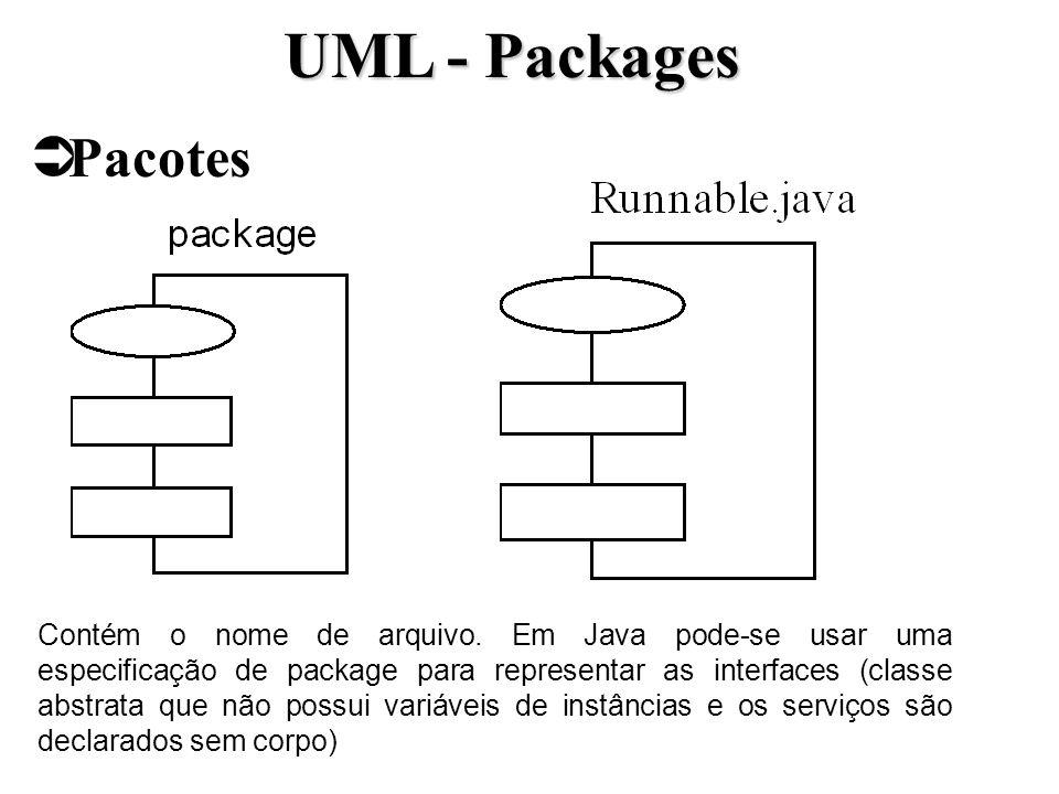 Pacotes UML - Packages Contém o nome de arquivo. Em Java pode-se usar uma especificação de package para representar as interfaces (classe abstrata que