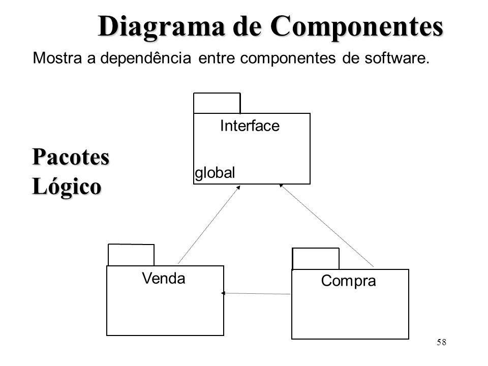 58 Diagrama de Componentes Mostra a dependência entre componentes de software. Interface global Compra Venda PacotesLógico
