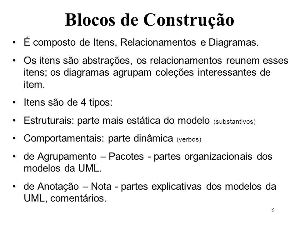 6 Blocos de Construção É composto de Itens, Relacionamentos e Diagramas. Os itens são abstrações, os relacionamentos reunem esses itens; os diagramas