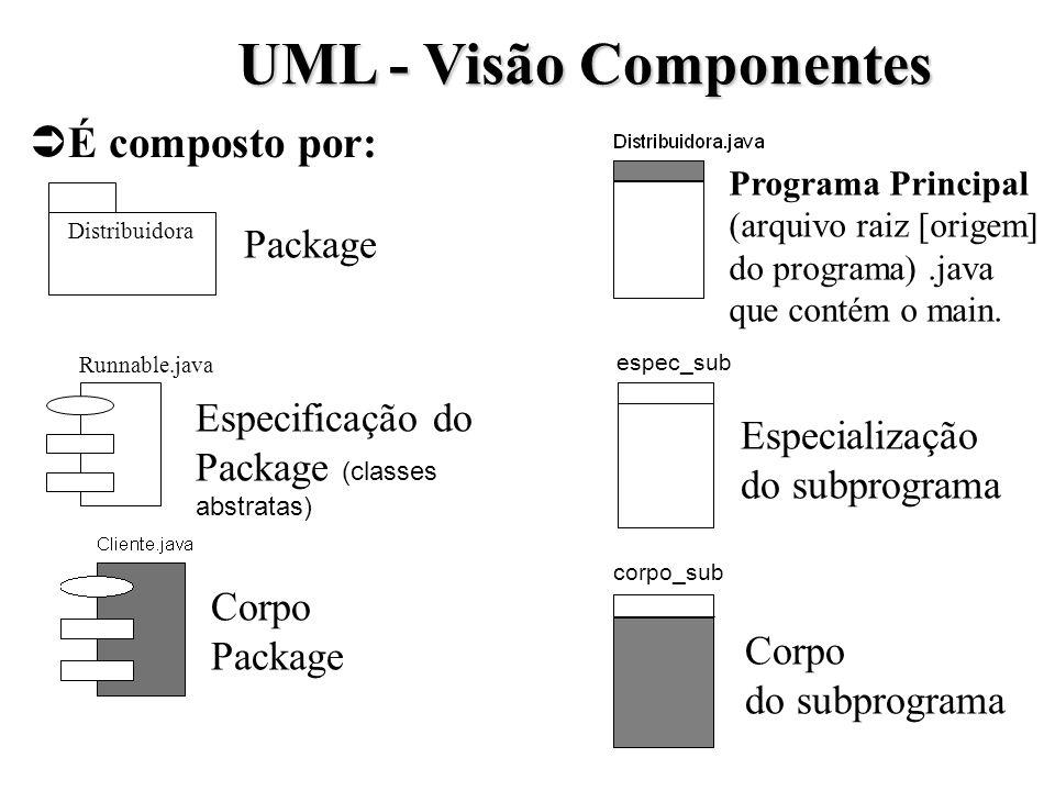UML - Visão Componentes É composto por: Distribuidora Runnable.java Especificação do Package (classes abstratas) Package Corpo Package corpo_sub espec