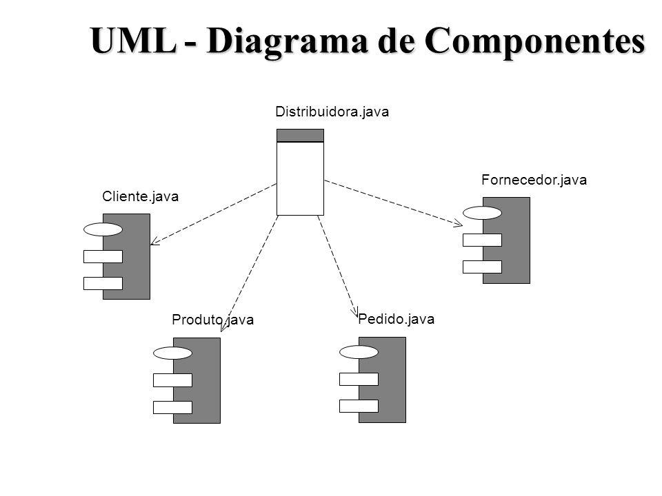 UML - Diagrama de Componentes Distribuidora.java Cliente.java Pedido.java Fornecedor.java Produto.java