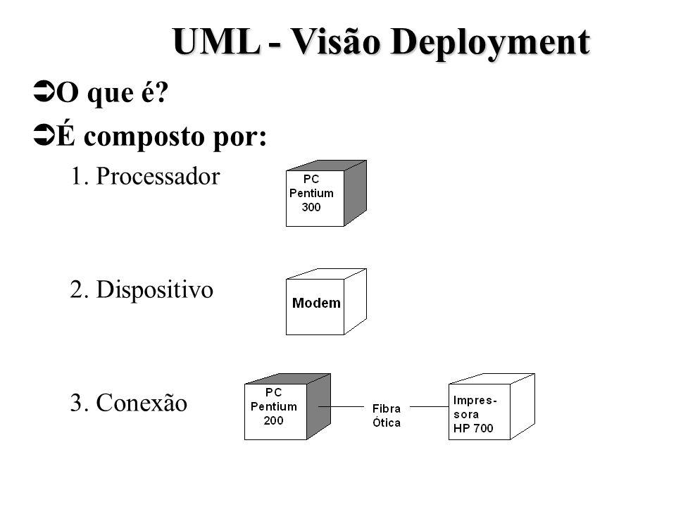 UML - Visão Deployment O que é? É composto por: 1. Processador 2. Dispositivo 3. Conexão