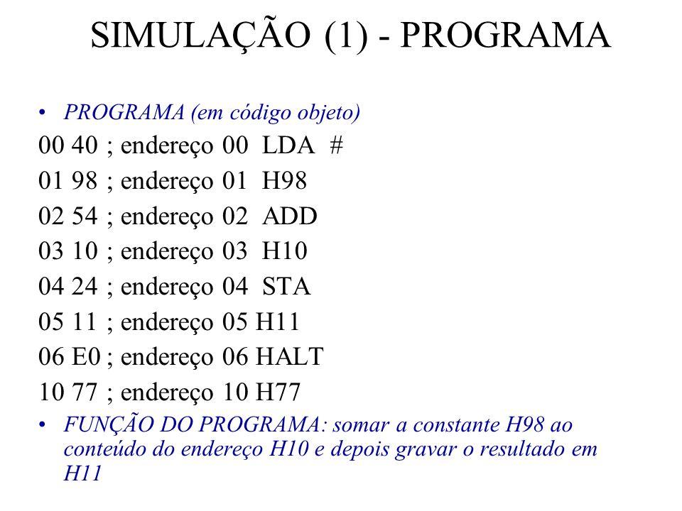 SIMULAÇÃO (1) - PROGRAMA PROGRAMA (em código objeto) 00 40; endereço 00 LDA # 01 98; endereço 01 H98 02 54 ; endereço 02 ADD 03 10; endereço 03 H10 04 24 ; endereço 04 STA 05 11; endereço 05 H11 06 E0; endereço 06 HALT 10 77; endereço 10 H77 FUNÇÃO DO PROGRAMA: somar a constante H98 ao conteúdo do endereço H10 e depois gravar o resultado em H11