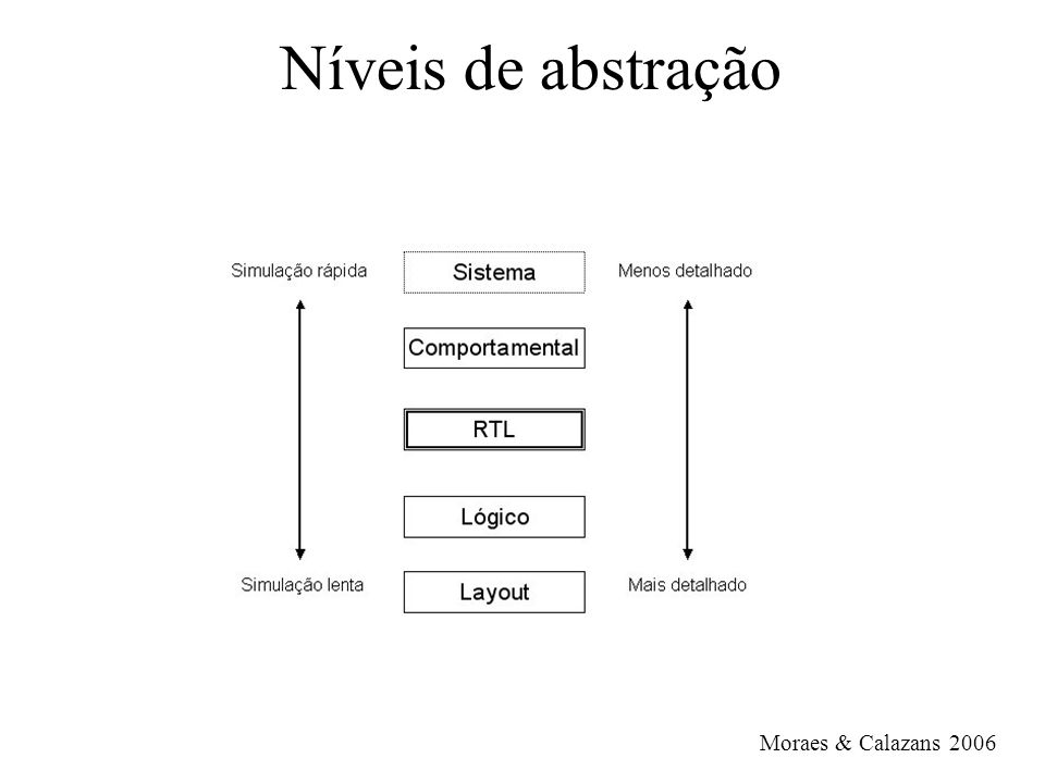 Exemplo de processo: FF D library ieee; use ieee.std_logic_1164.all; entity FlipFlopD is port (clk, clear, D: in std_logic; Q: out std_logic); end FlipFlopD; architecture comportamental of FlipFlopD is begin process (clk, clear) begin if (clear = 1) then Q <= 0; elsif (clkevent and clk = 1) then Q <= D; end if; end process; end comportamental;