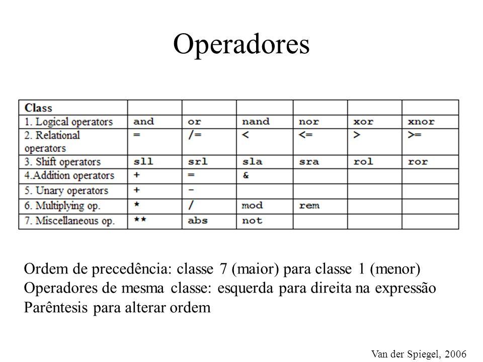 Operadores Van der Spiegel, 2006 Ordem de precedência: classe 7 (maior) para classe 1 (menor) Operadores de mesma classe: esquerda para direita na expressão Parêntesis para alterar ordem