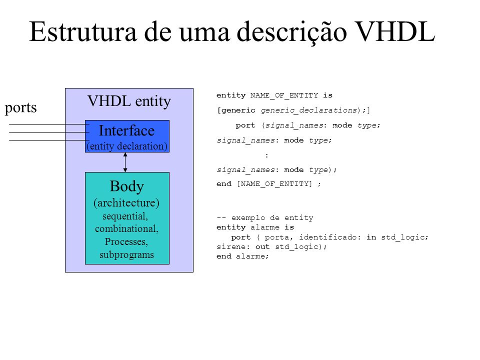 Estrutura de uma descrição VHDL VHDL entity Interface (entity declaration) Body (architecture) sequential, combinational, Processes, subprograms ports entity NAME_OF_ENTITY is [generic generic_declarations);] port (signal_names: mode type; signal_names: mode type; : signal_names: mode type); end [NAME_OF_ENTITY] ; -- exemplo de entity entity alarme is port ( porta, identificado: in std_logic; sirene: out std_logic); end alarme;