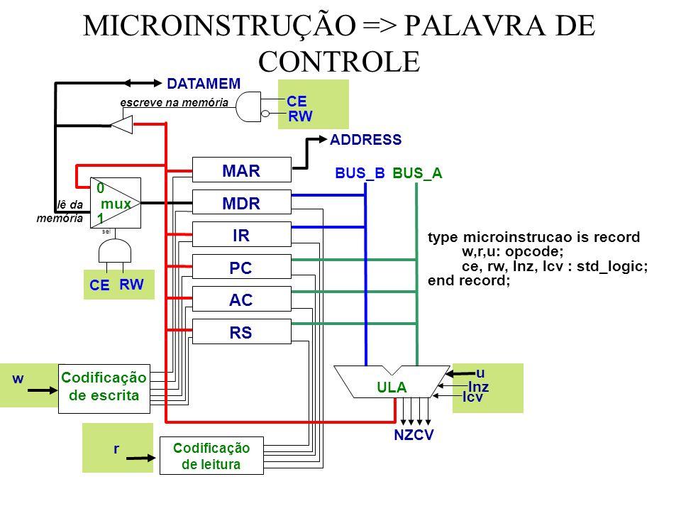 MICROINSTRUÇÃO => PALAVRA DE CONTROLE MAR MDR IR RS PC AC ULA BUS_B BUS_A 0 mux 1 sel escreve na memória lê da memória ADDRESS DATAMEM Codificação de escrita Codificação de leitura w r u lnz lcv CE RW CE RW type microinstrucao is record w,r,u: opcode; ce, rw, lnz, lcv : std_logic; end record; NZCV