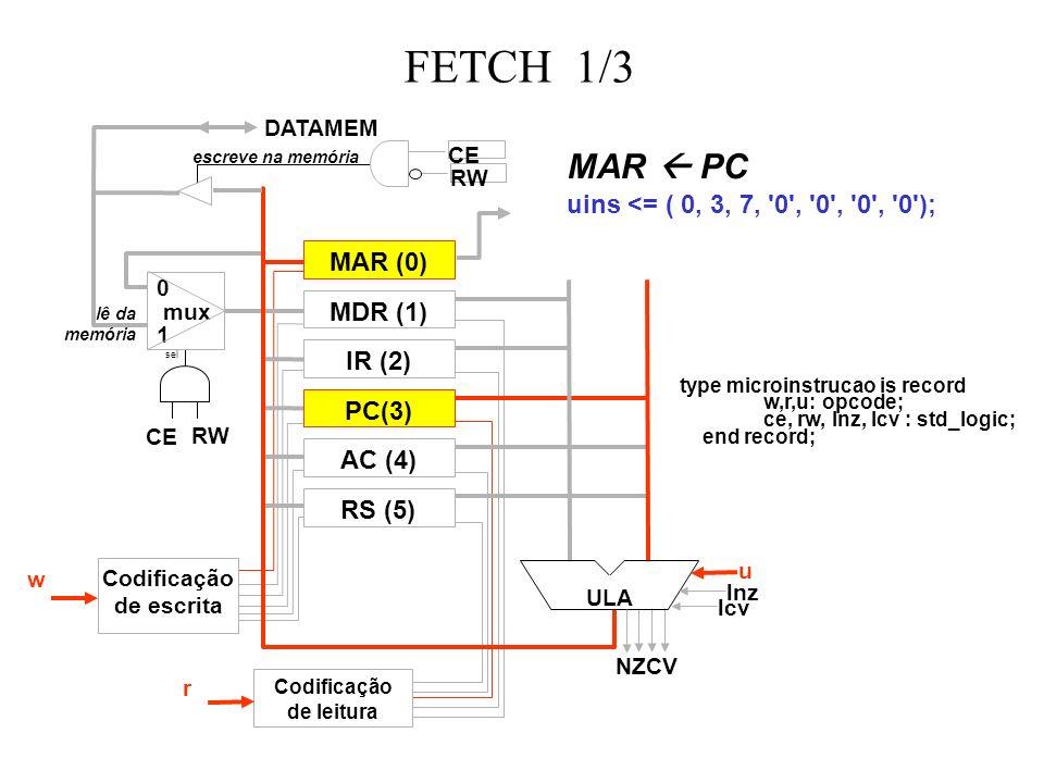 FETCH 1/3 MAR (0) MDR (1) IR (2) RS (5) PC(3) AC (4) ULA 0 mux 1 sel escreve na memória lê da memória DATAMEM Codificação de escrita Codificação de leitura w r u lnz lcv CE RW CE RW NZCV MAR PC uins <= ( 0, 3, 7, 0 , 0 , 0 , 0 ); type microinstrucao is record w,r,u: opcode; ce, rw, lnz, lcv : std_logic; end record;