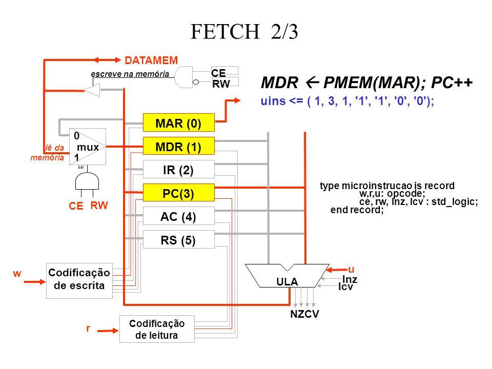 FETCH 2/3 MAR (0) MDR (1) IR (2) RS (5) PC(3) AC (4) ULA 0 mux 1 sel escreve na memória lê da memória DATAMEM Codificação de escrita Codificação de leitura w r u lnz lcv CE RW CE RW MDR PMEM(MAR); PC++ uins <= ( 1, 3, 1, 1 , 1 , 0 , 0 ); type microinstrucao is record w,r,u: opcode; ce, rw, lnz, lcv : std_logic; end record; NZCV