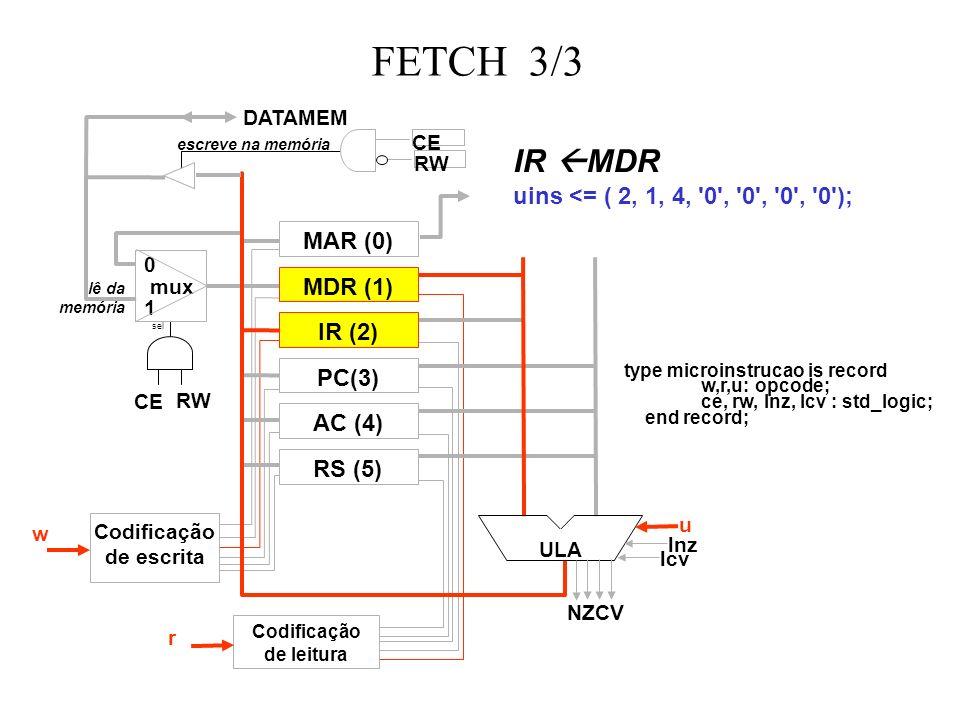 FETCH 3/3 MAR (0) MDR (1) IR (2) RS (5) PC(3) AC (4) ULA 0 mux 1 sel escreve na memória lê da memória DATAMEM Codificação de escrita Codificação de leitura w r u lnz lcv CE RW CE RW IR MDR uins <= ( 2, 1, 4, 0 , 0 , 0 , 0 ); type microinstrucao is record w,r,u: opcode; ce, rw, lnz, lcv : std_logic; end record; NZCV
