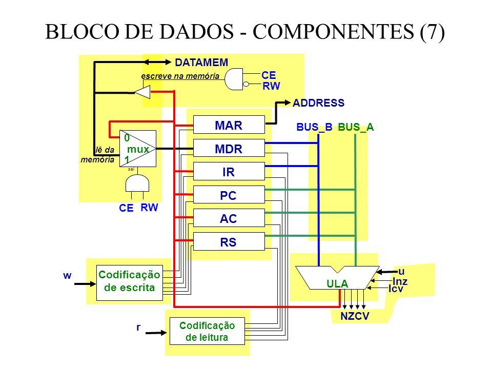 BLOCO DE DADOS - COMPONENTES (7) MAR MDR IR RS PC AC ULA BUS_B BUS_A 0 mux 1 sel escreve na memória lê da memória ADDRESS DATAMEM Codificação de escrita Codificação de leitura w r u lnz lcv CE RW CE RW NZCV