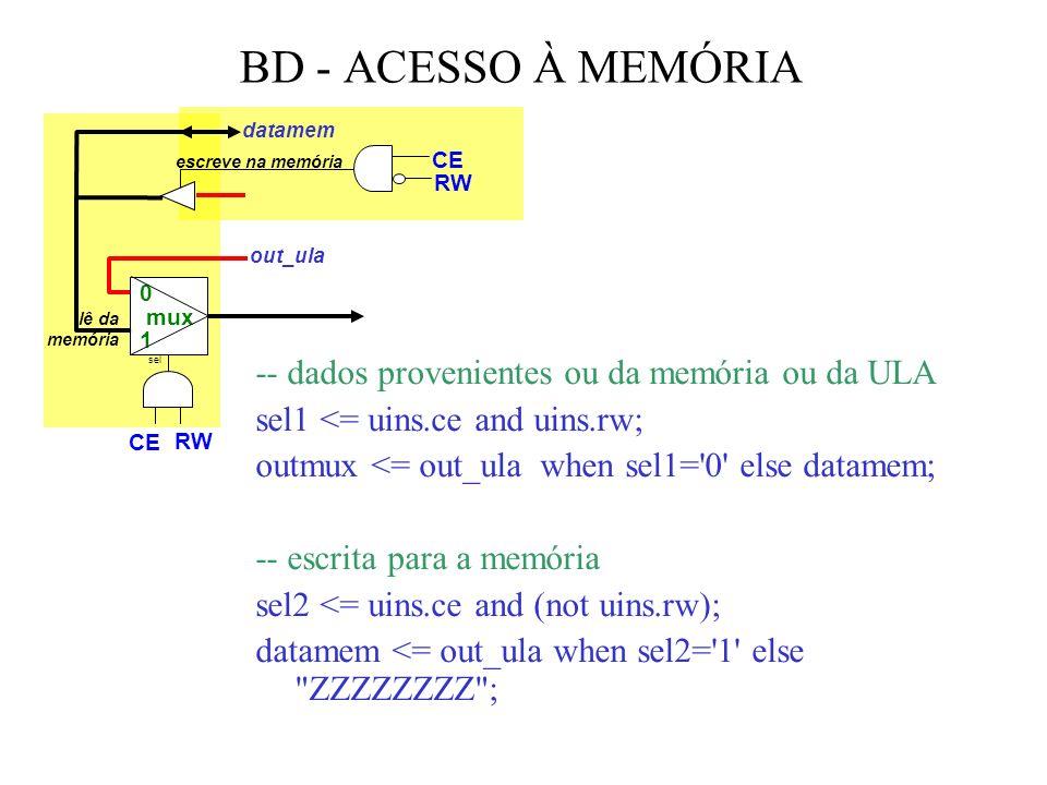 BD - ACESSO À MEMÓRIA -- dados provenientes ou da memória ou da ULA sel1 <= uins.ce and uins.rw; outmux <= out_ula when sel1= 0 else datamem; -- escrita para a memória sel2 <= uins.ce and (not uins.rw); datamem <= out_ula when sel2= 1 else ZZZZZZZZ ; 0 mux 1 sel escreve na memória lê da memória CE RW CE RW out_ula datamem