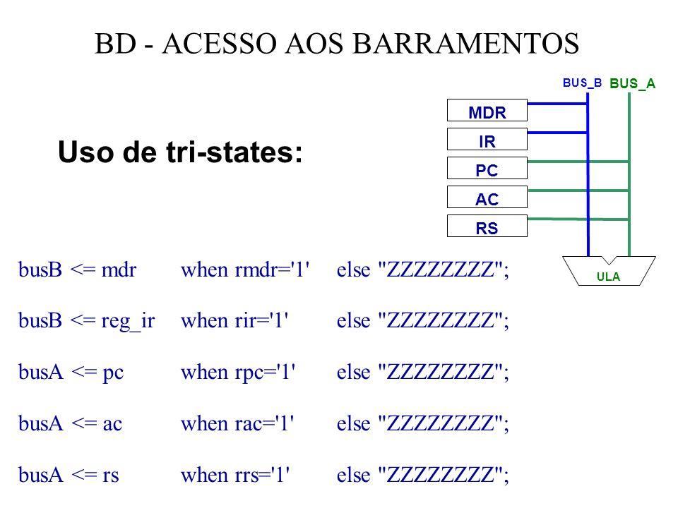 BD - ACESSO AOS BARRAMENTOS busB <= mdr when rmdr= 1 else ZZZZZZZZ ; busB <= reg_ir when rir= 1 else ZZZZZZZZ ; busA <= pc when rpc= 1 else ZZZZZZZZ ; busA <= ac when rac= 1 else ZZZZZZZZ ; busA <= rs when rrs= 1 else ZZZZZZZZ ; MDR IR RS PC AC ULA BUS_B BUS_A Uso de tri-states: