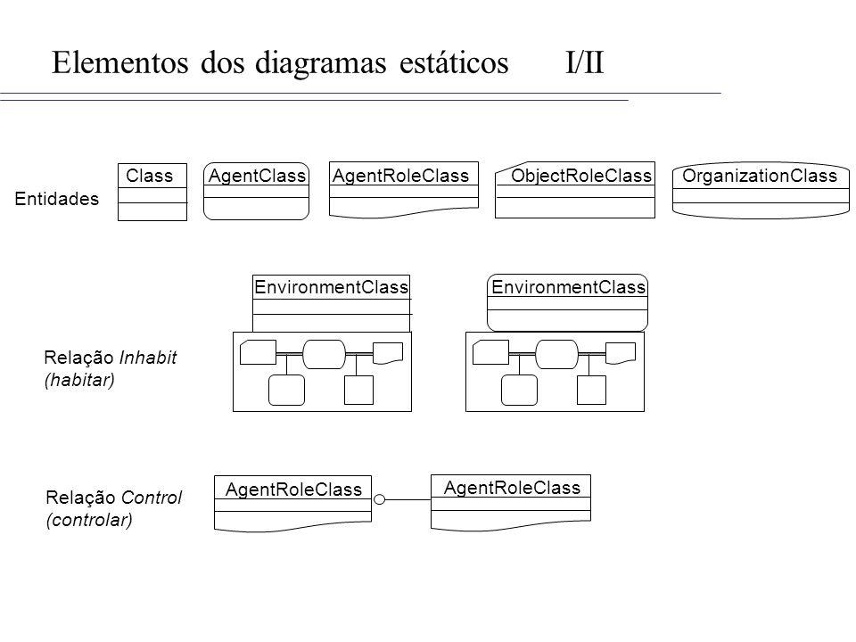 Elementos dos diagramas estáticosI/II ObjectRoleClassOrganizationClassAgentRoleClassAgentClassClass AgentRoleClass EnvironmentClass Relação Inhabit (habitar) Relação Control (controlar) Entidades