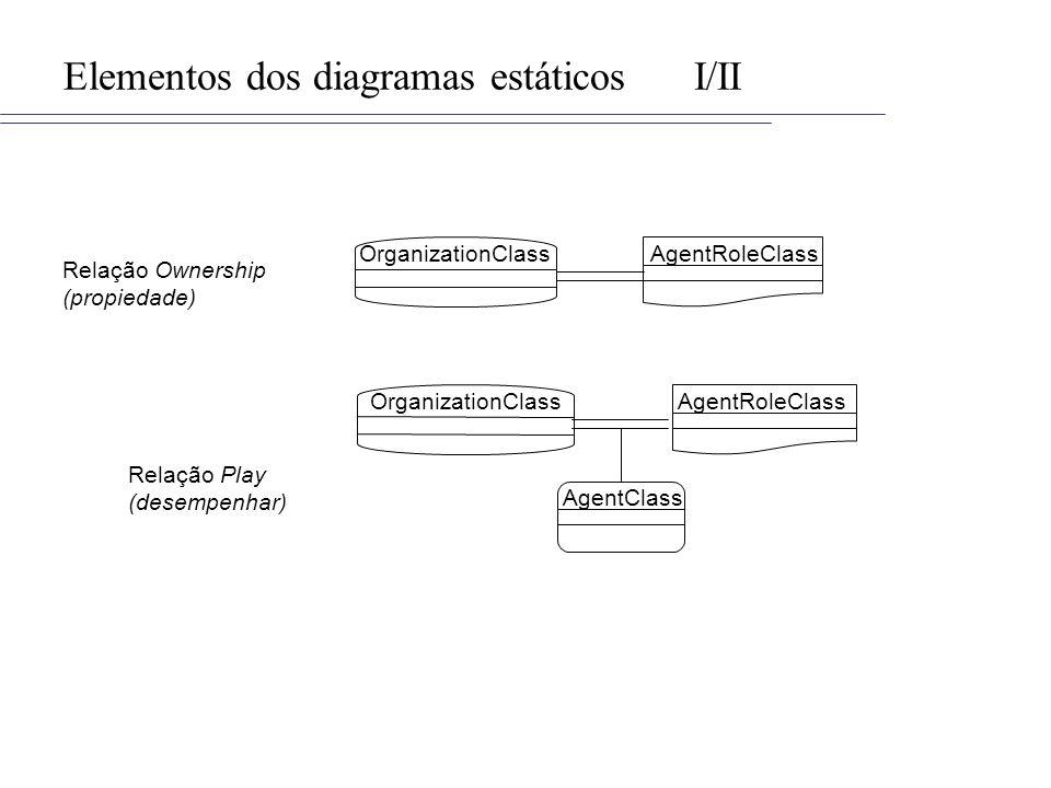 Elementos dos diagramas estáticosI/II OrganizationClassAgentRoleClass OrganizationClassAgentRoleClass AgentClass Relação Ownership (propiedade) Relação Play (desempenhar)