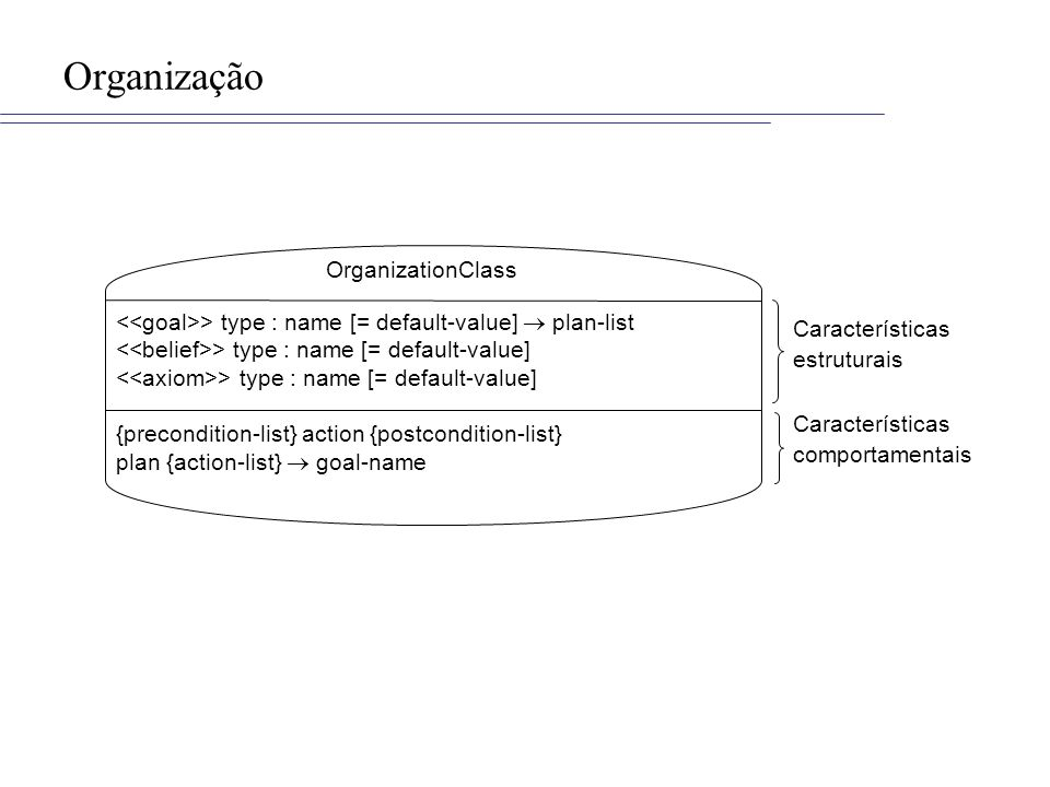 Organização OrganizationClass > type : name [= default-value] plan-list > type : name [= default-value] {precondition-list} action {postcondition-list} plan {action-list} goal-name Características estruturais Características comportamentais