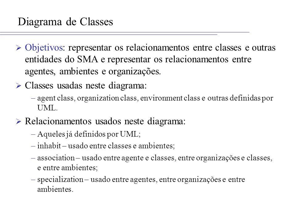 Diagrama de Classes Objetivos: representar os relacionamentos entre classes e outras entidades do SMA e representar os relacionamentos entre agentes, ambientes e organizações.