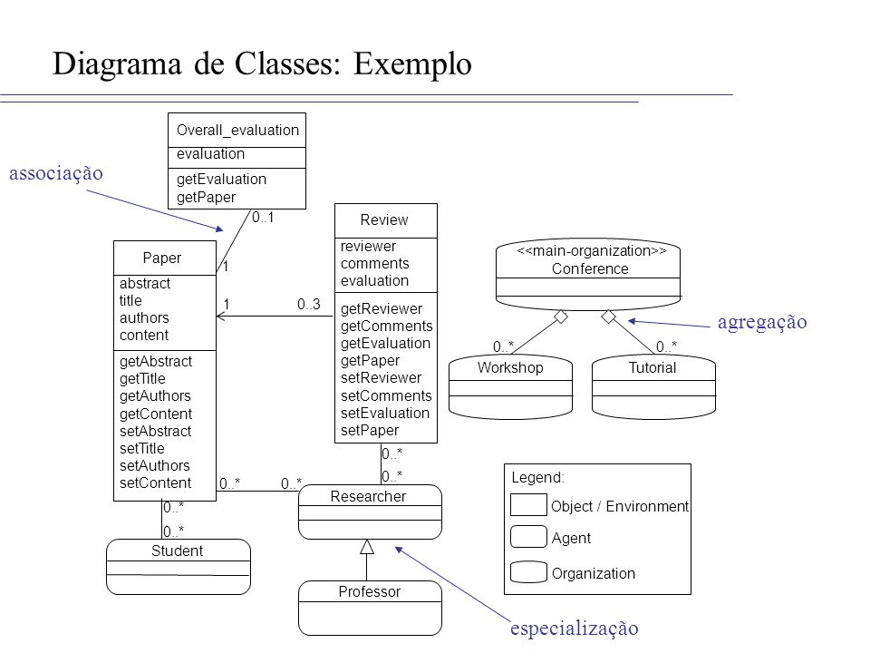 Diagrama de Classes: Exemplo abstract title authors content getAbstract getTitle getAuthors getContent setAbstract setTitle setAuthors setContent Pape