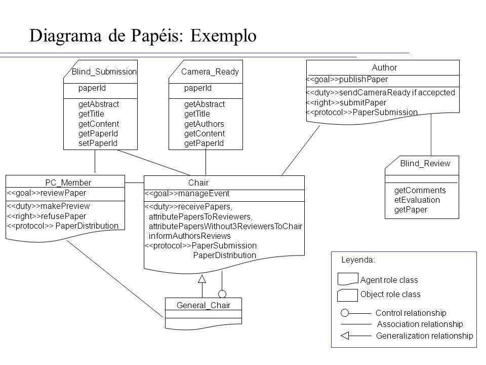 Diagrama de Papéis: Exemplo Author PC_Member General_Chair Blind_Submission Blind_Review getComments etEvaluation getPaper paperId getAbstract getTitle getContent getPaperId setPaperId Camera_Ready paperId getAbstract getTitle getAuthors getContent getPaperId >publishPaper >sendCameraReady if accepcted >submitPaper >PaperSubmission Chair >manageEvent >receivePapers, attributePapersToReviewers, attributePapersWithout3ReviewersToChair informAuthorsReviews >PaperSubmission PaperDistribution >reviewPaper >makePreview >refusePaper >PaperDistribution Object role class Agent role class Leyenda: Control relationship Association relationship Generalization relationship