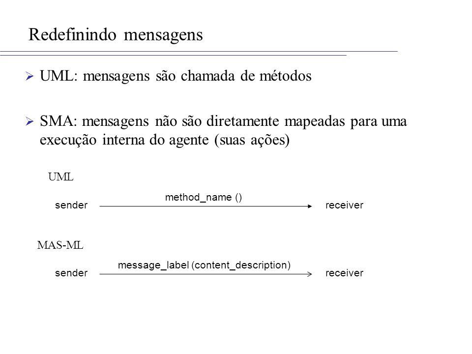 Redefinindo mensagens UML: mensagens são chamada de métodos SMA: mensagens não são diretamente mapeadas para uma execução interna do agente (suas ações) message_label (content_description) senderreceiver method_name () senderreceiver UML MAS-ML
