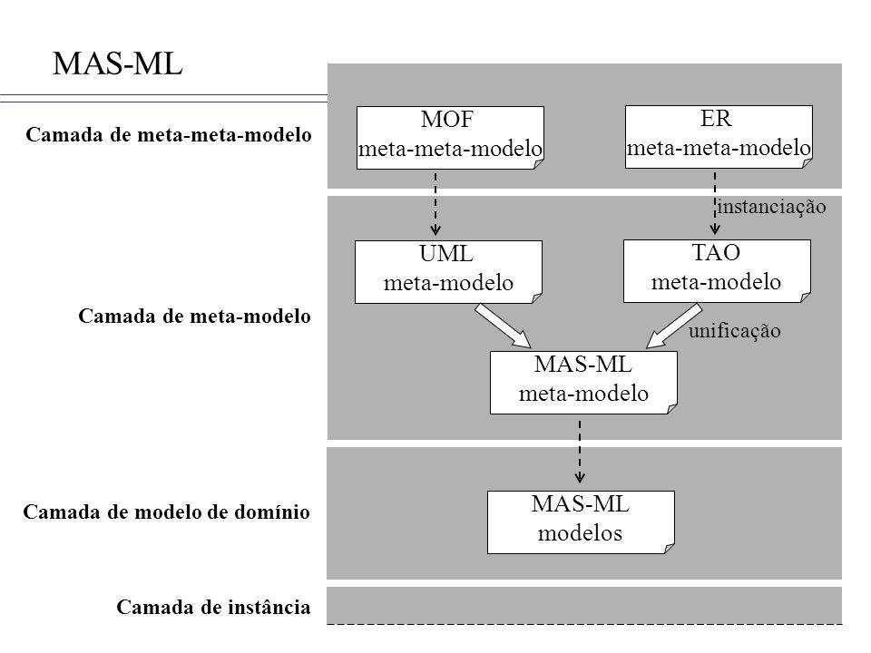 Camada de meta-modelo Camada de modelo de domínio Camada de meta-meta-modelo Camada de instância MOF meta-meta-modelo ER meta-meta-modelo UML meta-modelo TAO meta-modelo MAS-ML meta-modelo instanciação MAS-ML modelos unificação MAS-ML